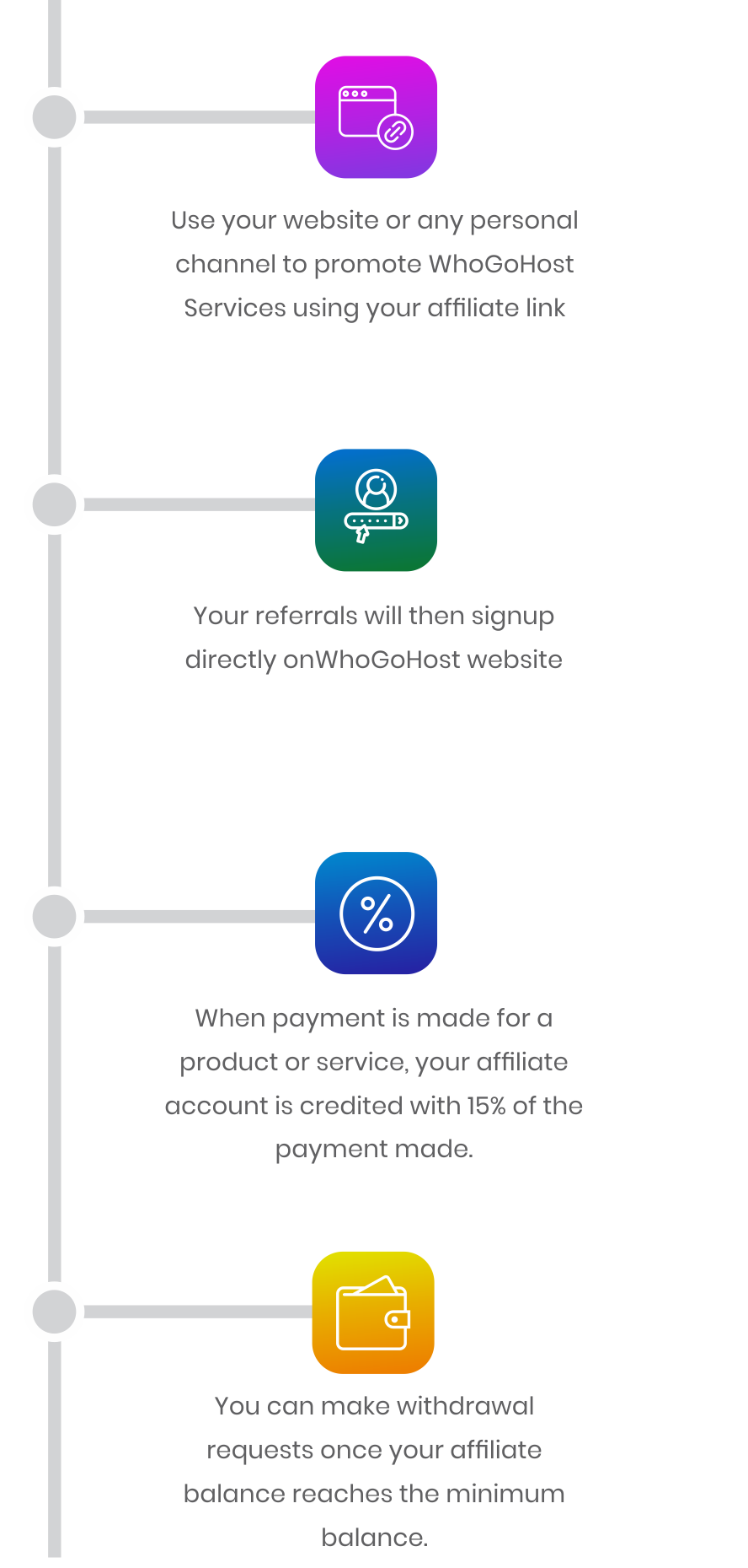 Whogohost Affiliate system process